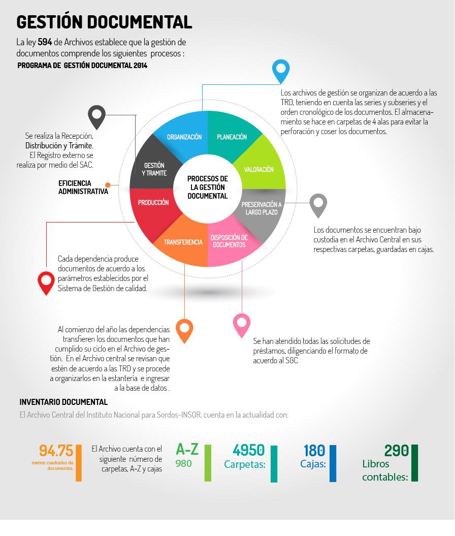 infografia_gestion_doc