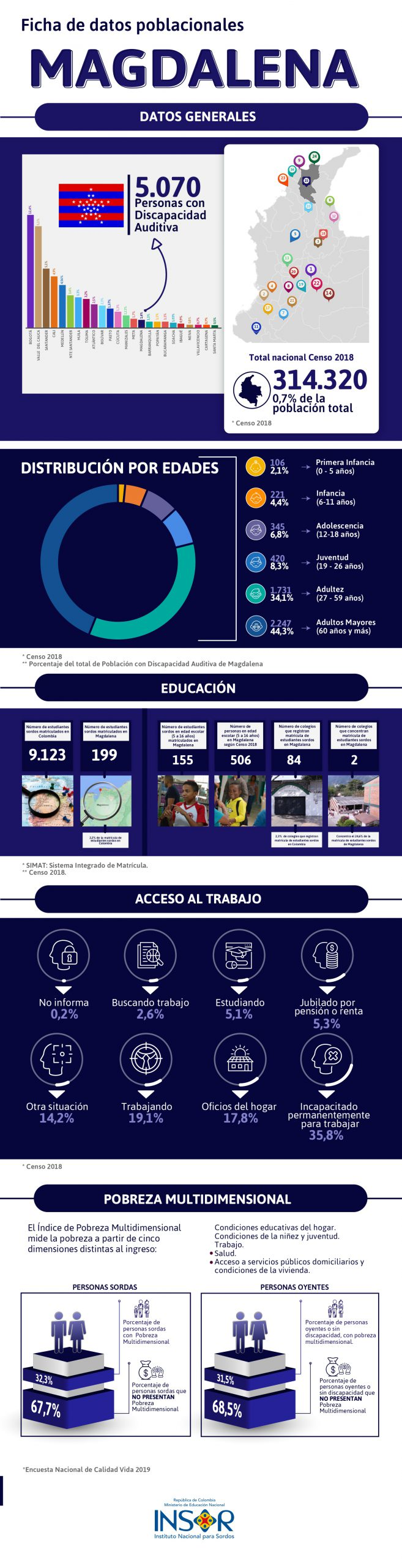 Datos poblacionales comunidad sorda del departamento de Magdalena