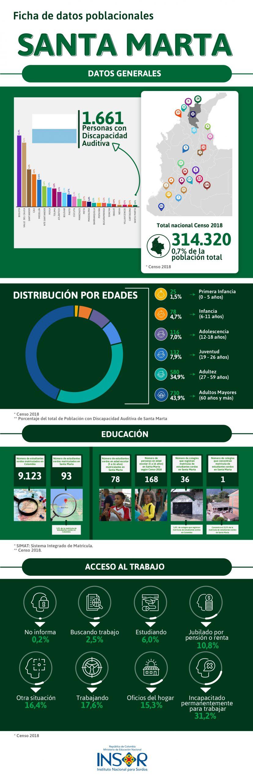 Datos poblacionales comunidad sorda de Santa Marta
