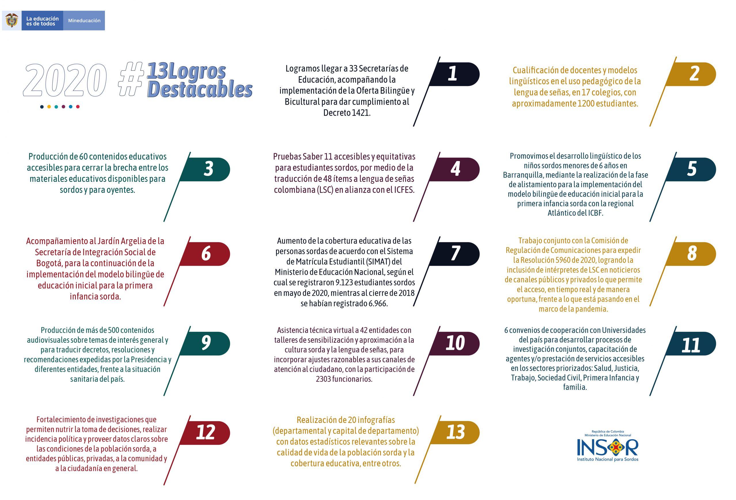 13 logros destacables del INSOR en el 2020